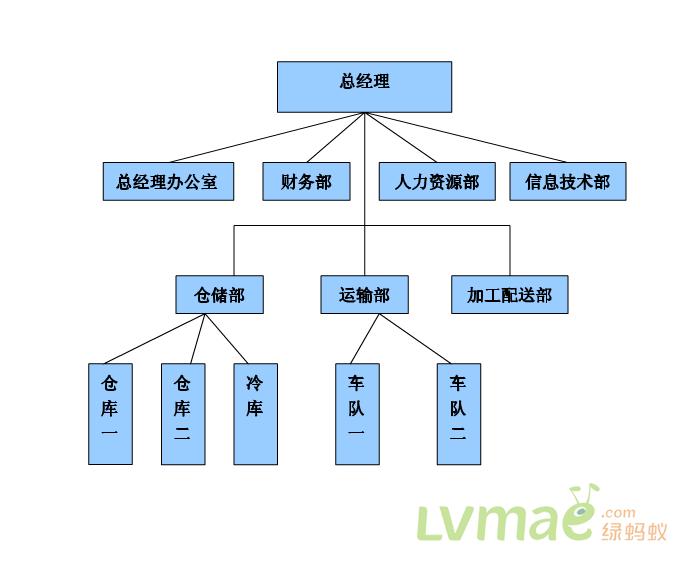 结构组织示意图_新邦物流公司组织结构_圆通快递 ...