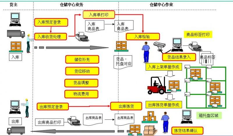 仓储系统的构成设计分析_物流行业新闻_物流新闻
