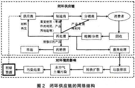 闭环供应链系统结构特征及类型分析
