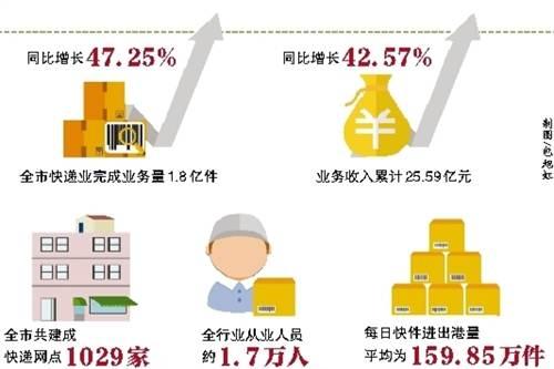重庆市建成电商物流三级配送体系