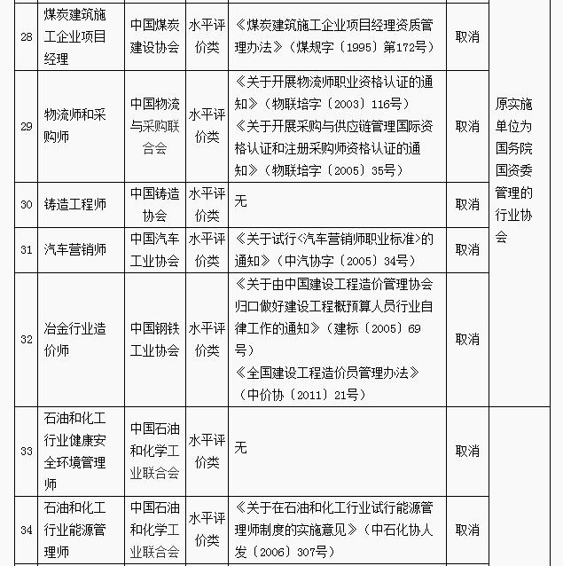 考物流证书的朋友注意:中国物流与采购联合会的物流师和采购师被取消