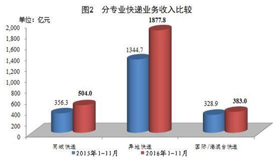 国家邮政局公布2016年11月邮政行业运行情况