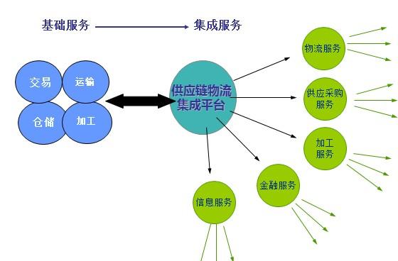 货管理模式步骤分享