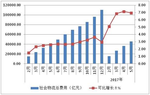 2017年1-7月物流运行总体平稳