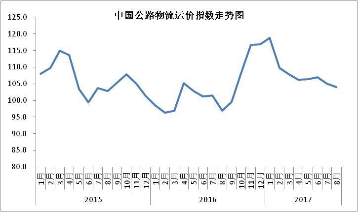 2017年8月中国物流业景气指数为53.5%