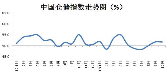 2018年10月中国物流业景气指数为54.5%